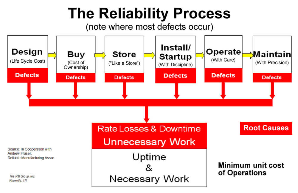 The Reliability Process Is Used By Boyd Wilson Electrical